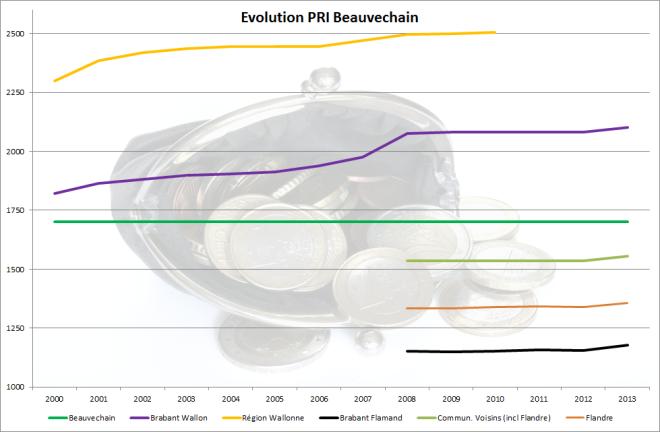 Evolution PRI (photo par Nino Barbieri, Wikimedia)
